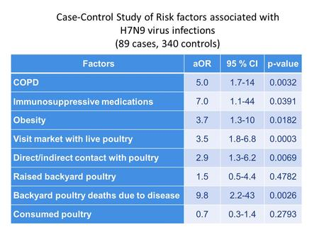 Case-Control Study of Risk factors associated with H7N9 virus infections (89 cases, 340 controls)