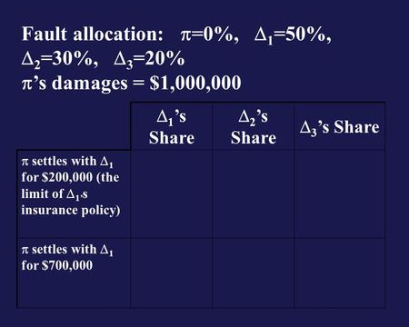 1 s Share 2 s Share 3 s Share settles with 1 for $200,000 (the limit of 1 s insurance policy) settles with 1 for $700,000 Fault allocation: =0%, 1 =50%,