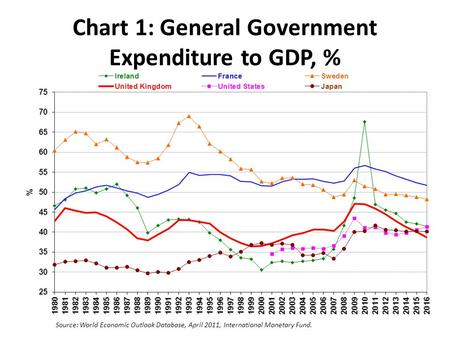 Chart 1: General Government Expenditure to GDP, % Source: World Economic Outlook Database, April 2011, International Monetary Fund.