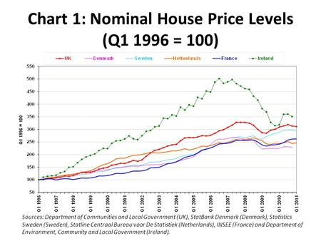Chart 1: Nominal House Price Levels (Q1 1996 = 100) Sources: Department of Communities and Local Government (UK), StatBank Denmark (Denmark), Statistics.