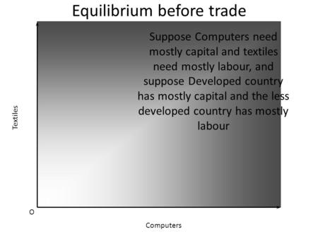Equilibrium before trade O Textiles Computers Suppose Computers need mostly capital and textiles need mostly labour, and suppose Developed country has.