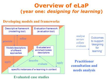 Descriptive framework (modelling tool) refine generate Models/descriptions of different approaches Evaluation framework (evaluation tool) Developing models.