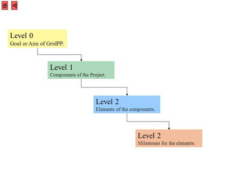 Level 1 Components of the Project. Level 0 Goal or Aim of GridPP. Level 2 Elements of the components. Level 2 Milestones for the elements.