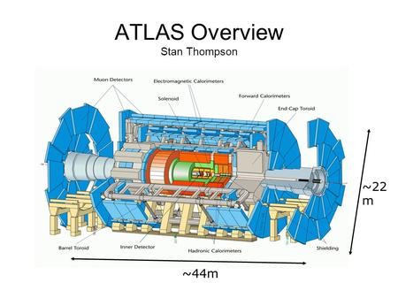 ATLAS Overview Stan Thompson ~22 m ~44m. Inner Detector.