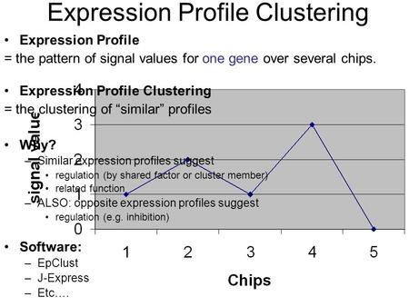 Expression Profile = the pattern of signal values for one gene over several chips. Expression Profile Clustering = the clustering of similar profiles Why?