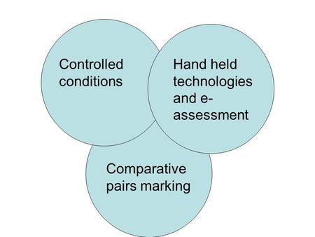 Controlled conditions Hand held technologies and e- assessment Comparative pairs marking.