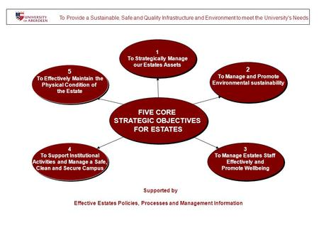 FIVE CORE STRATEGIC OBJECTIVES FOR ESTATES FIVE CORE STRATEGIC OBJECTIVES FOR ESTATES 1 To Strategically Manage our Estates Assets 1 To Strategically Manage.