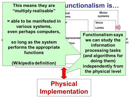 Clarifying what Functionalism is… Categorisation Attention Memory Knowledge representation Numerical cognition Thinking Learning Language Sight Hearing.