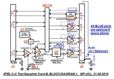 A-C Coupler U14+U15 XFEL C-C Test Daughter Card-B, BLOCK DIAGRAM-1. MP-UCL, 31-08-2010 RJ45 2121 5454 8787 J1 0R Shield IDC-1/A RJ45 2121 5454 8787 6363.