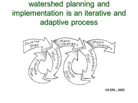 Watershed planning and implementation is an iterative and adaptive process US EPA, 2005.