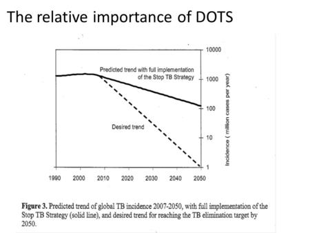 The relative importance of DOTS. DOTS Strategy 2005 Prevention starts with cure 2005-2006: New STOP TB Strategy -Development of new medical technologies.