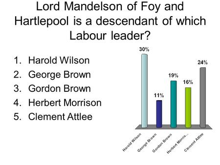 Lord Mandelson of Foy and Hartlepool is a descendant of which Labour leader? 1.Harold Wilson 2.George Brown 3.Gordon Brown 4.Herbert Morrison 5.Clement.