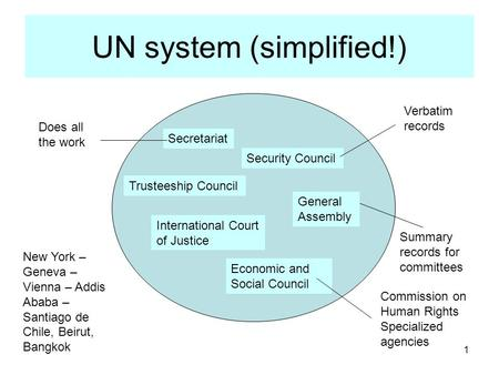 1 Summary records for committees UN system (simplified!) Secretariat Security Council Trusteeship Council Economic and Social Council General Assembly.