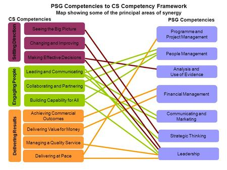 PSG Competencies to CS Competency Framework Map showing some of the principal areas of synergy CS Competencies PSG Competencies Leading and Communicating.