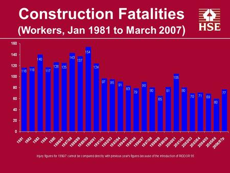 Construction Fatalities (Workers, Jan 1981 to March 2007 )