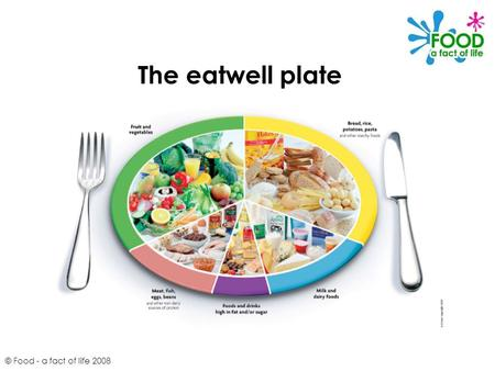 © Food - a fact of life 2008 The eatwell plate. © Food - a fact of life 2008 The eatwell plate shows the recommended balance of foods in the diet. The.