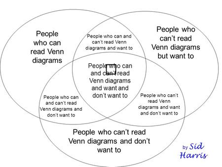 People who cant read Venn diagrams but want to People who can read Venn diagrams People who cant read Venn diagrams and dont want to People who can and.