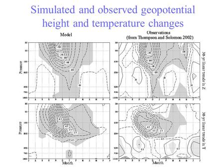 Simulated and observed geopotential height and temperature changes.