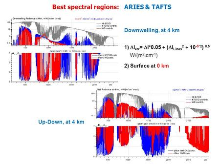 Best spectral regions: ARIES & TAFTS Up-Down, at 4 km Downwelling, at 4 km 1) I err = I*0.05 + ( I Lines 2 + 10 -5*2 ) 0.5 W/(m 2 * cm -1 ) 2) Surface.