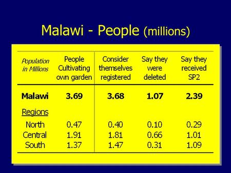 Malawi - People (millions). Sample - SP2 Received.