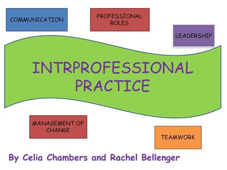 By Celia Chambers and Rachel Bellenger INTRPROFESSIONAL PRACTICE COMMUNICATION PROFESSIONAL ROLES TEAMWORK LEADERSHIP MANAGEMENT OF CHANGE.