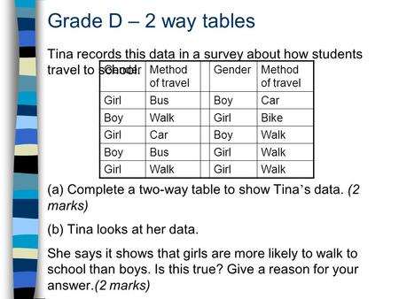 Grade D – 2 way tables Tina records this data in a survey about how students travel to school. (a) Complete a two-way table to show Tina s data. (2 marks)