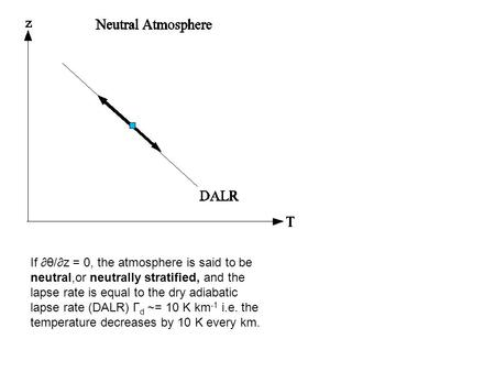 If θ/z = 0, the atmosphere is said to be neutral,or neutrally stratified, and the lapse rate is equal to the dry adiabatic lapse rate (DALR) Γ d ~= 10.