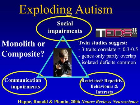 Exploding Autism Communication impairments Social impairments Restricted/ Repetitive Behaviours & Interests Restricted/ Repetitive Behaviours & Interests.