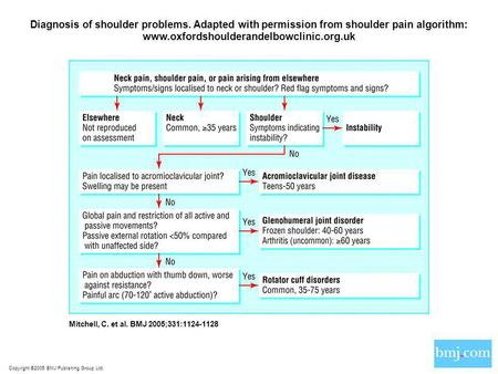 Copyright ©2005 BMJ Publishing Group Ltd. Mitchell, C. et al. BMJ 2005;331:1124-1128 Diagnosis of shoulder problems. Adapted with permission from shoulder.