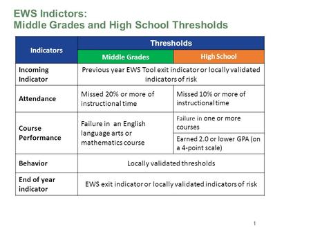 EWS Indictors: Middle Grades and High School Thresholds www.betterhighschools.org 1 Indicators Thresholds Middle Grades High School Incoming Indicator.