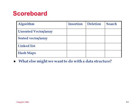CompSci 100e 8.1 Scoreboard l What else might we want to do with a data structure? AlgorithmInsertionDeletionSearch Unsorted Vector/array Sorted vector/array.