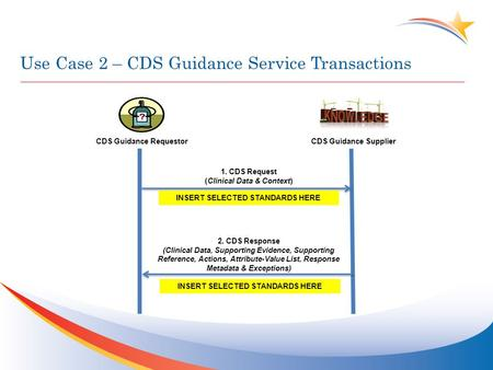 Use Case 2 – CDS Guidance Service Transactions CDS Guidance Requestor 2. CDS Response (Clinical Data, Supporting Evidence, Supporting Reference, Actions,