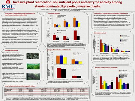Invasive plant restoration: soil nutrient pools and enzyme activity among stands dominated by exotic, invasive plants. William Dress, Paul Badger, Jennifer.