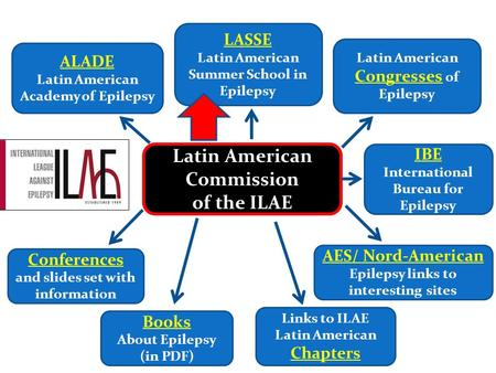 Latin American Commission of the ILAE ALADE Latin American Academy of Epilepsy AES/ Nord-American Epilepsy links to interesting sites Links to ILAE Latin.