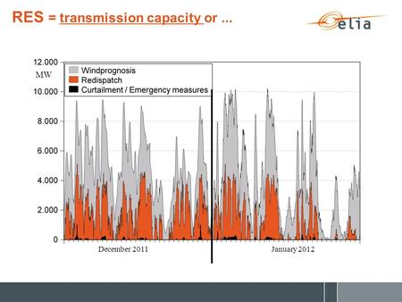 RES = transmission capacity or... December 2011January 2012 MW.