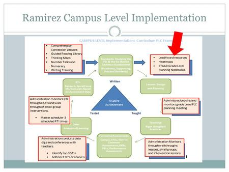 Ramirez Campus Level Implementation. Lead4ward Professional Development.