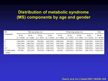 Distribution of metabolic syndrome (MS) components by age and gender Zhao D, et al. Am J Cardiol 2007;100:835– 839.