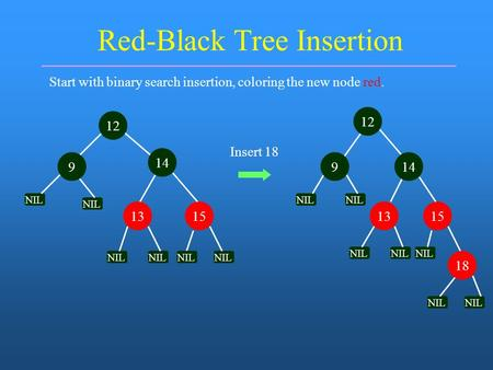 Red-Black Tree Insertion Start with binary search insertion, coloring the new node red. 1315 NIL l Insert 18 NIL l 14 12 9 NIL l 1315 NIL l 9 12 14 18.