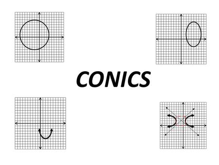 CONICS. Match the picture to the name. 1.Parabola 2.Circle 3.Ellipse 4.Hyperbola How is each AB CD symmetric?