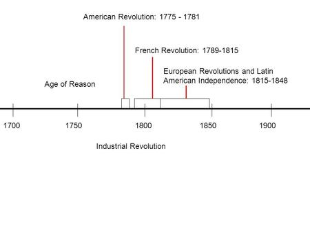 American Revolution: 1775 - 1781 French Revolution: 1789-1815 European Revolutions and Latin American Independence: 1815-1848 Age of Reason 1700 1750 1800.