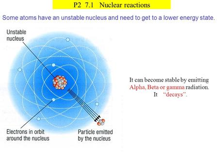 P2 7.1 Nuclear reactions Some atoms have an unstable nucleus and need to get to a lower energy state. It can become stable by emitting Alpha, Beta or gamma.