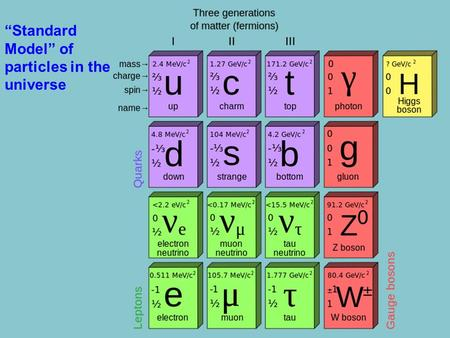 """Standard Model"" of particles in the universe"