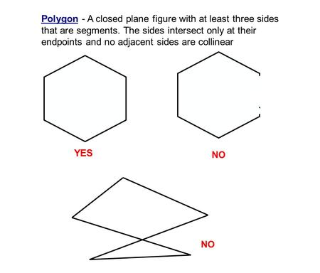 YES NO Polygon - A closed plane figure with at least three sides that are segments. The sides intersect only at their endpoints and no adjacent sides are.