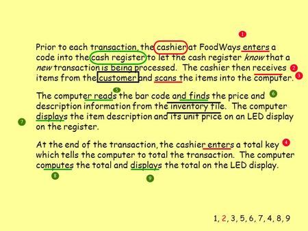 Prior to each transaction, the cashier at FoodWays enters a code into the cash register to let the cash register know that a new transaction is being processed.