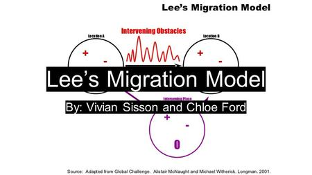 Lee's Migration Model By: Vivian Sisson and Chloe Ford.