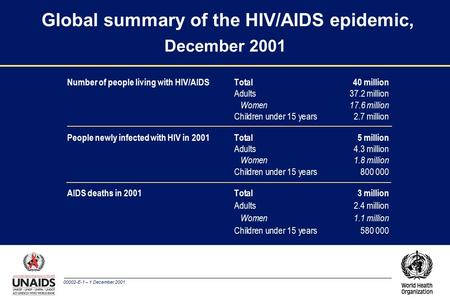 00002-E-1 – 1 December 2001 Global summary of the HIV/AIDS epidemic, December 2001 Number of people living with HIV/AIDS Total40 million Adults37.2 million.