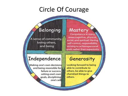 Circle Of Courage. How does belonging make us feel? How is generosity encouraged? How is independence cultivated? How is independence cultivated? How.