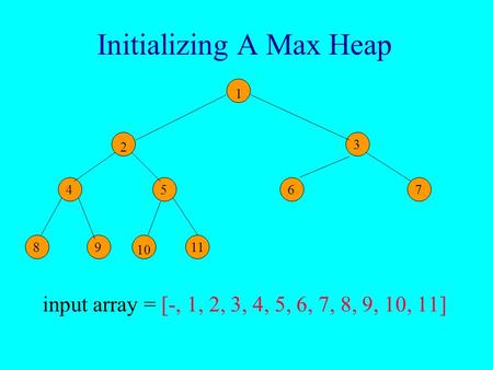 Initializing A Max Heap input array = [-, 1, 2, 3, 4, 5, 6, 7, 8, 9, 10, 11] 8 4 7 67 89 3 7 10 1 11 5 2.