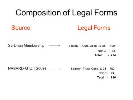 Composition of Legal Forms Source Legal Forms Sa-Dhan Membership Society, Trusts, Coop, S-25 - 199 NBFC - 35 Total - 234 NABARD-GTZ ( 2009) Society, Trust,