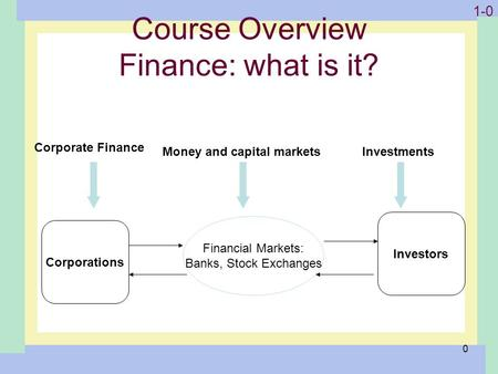 1-0 0 Course Overview Finance: what is it? Corporations Investors Financial Markets: Banks, Stock Exchanges Corporate Finance Money and capital marketsInvestments.